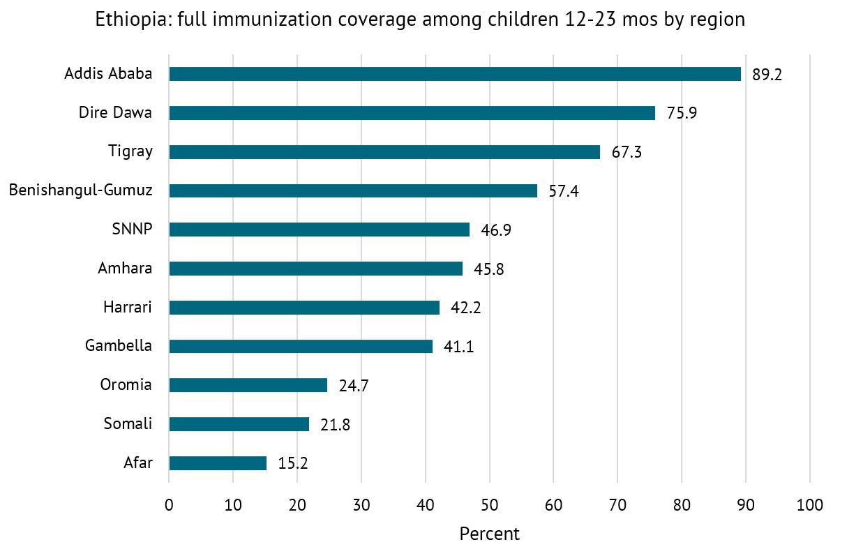 Ethiopia: full immunization coverage among children 12-23 mos by region
