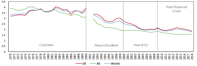 Chart showing military expenditure for each of the three groups in the cold war and then later eras.