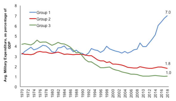 Chart showing military expenditure as a percentage of GDP for each of the three groups over time