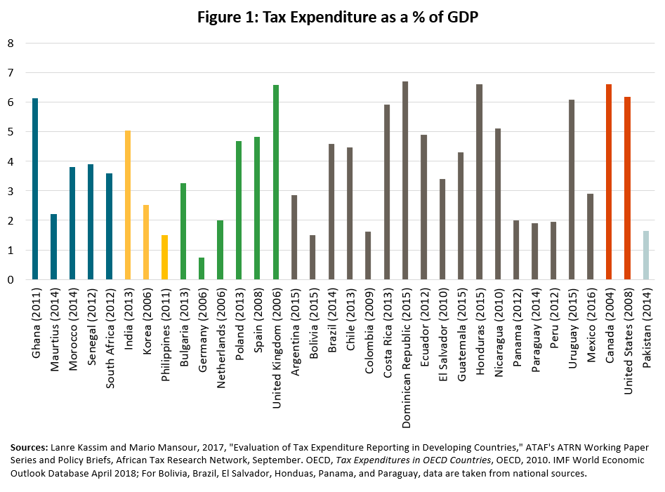 Figure 1: Tax Expenditure as a % of GDP