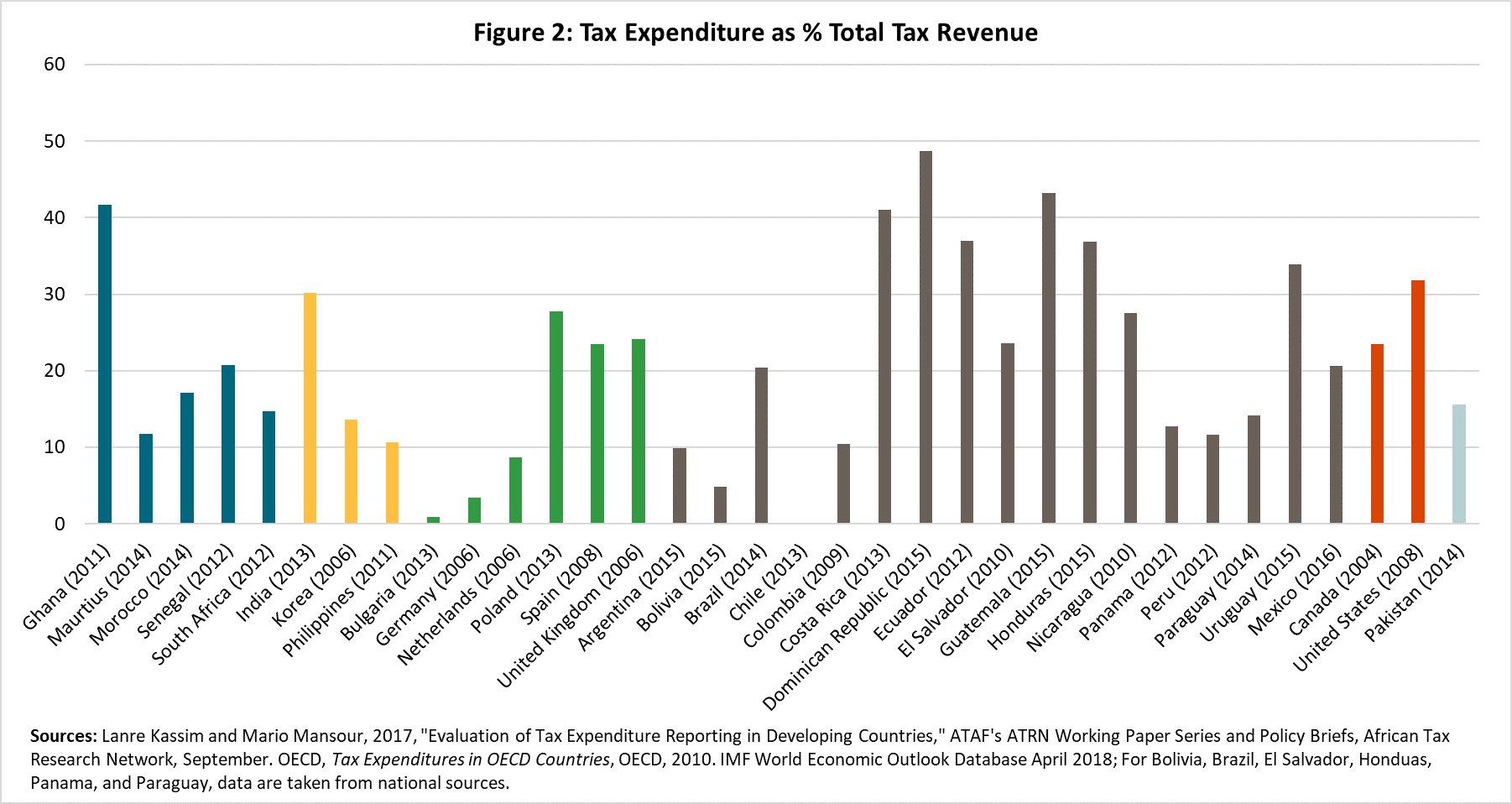 Figure 2: Tax Expenditure as % of Total Tax Revenue