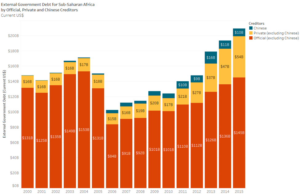A column chart of external government debt for Sub-Saharan Africa by official, private, and Chinese creditors