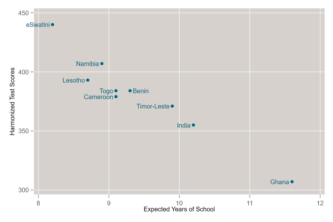 Scatter plot showing expected years of school vs. harmonized test scores.