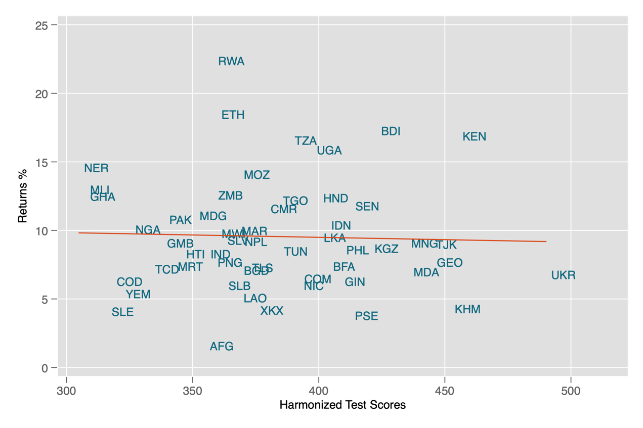 Scatter plot showing harmonized test scores vs. returns to schooling across many countries (and showing no clear relationship between the two)