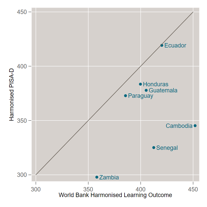 Chart showing harmonised PISA-D score vs. World Bank harmonised learning outcome (with quite different results)