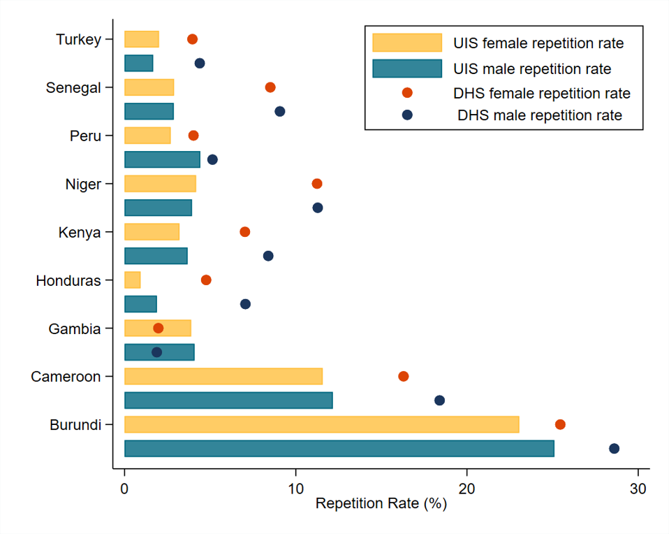 Chart showing significant differences in repetition rate across different data sources