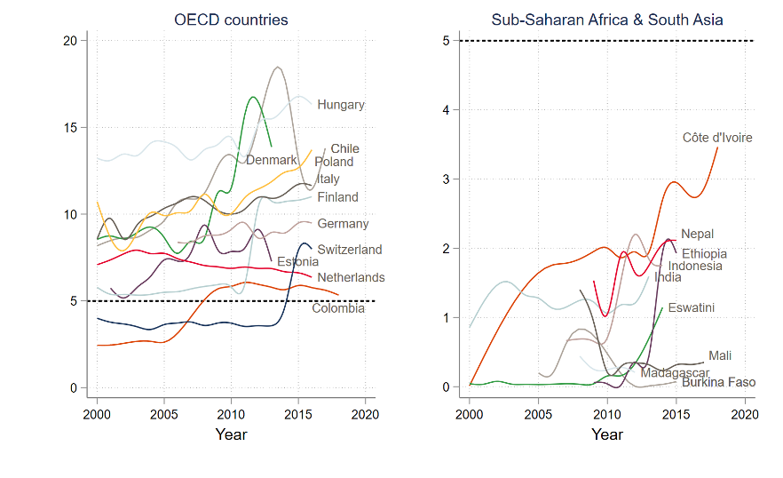 Chart showing ECE budgets in OECD countries, where they've risen, and SSA and South Asia, where it's rising but at a lower level.