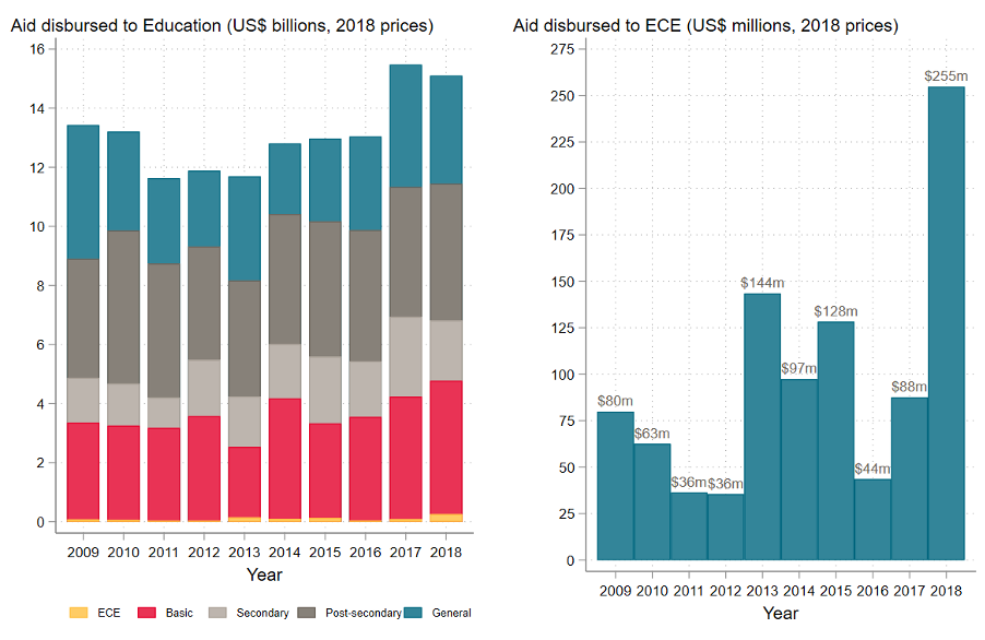 Chart showing aid disbursed to education is relatively steady, but aid disbursed to ECE jumps around wildly.