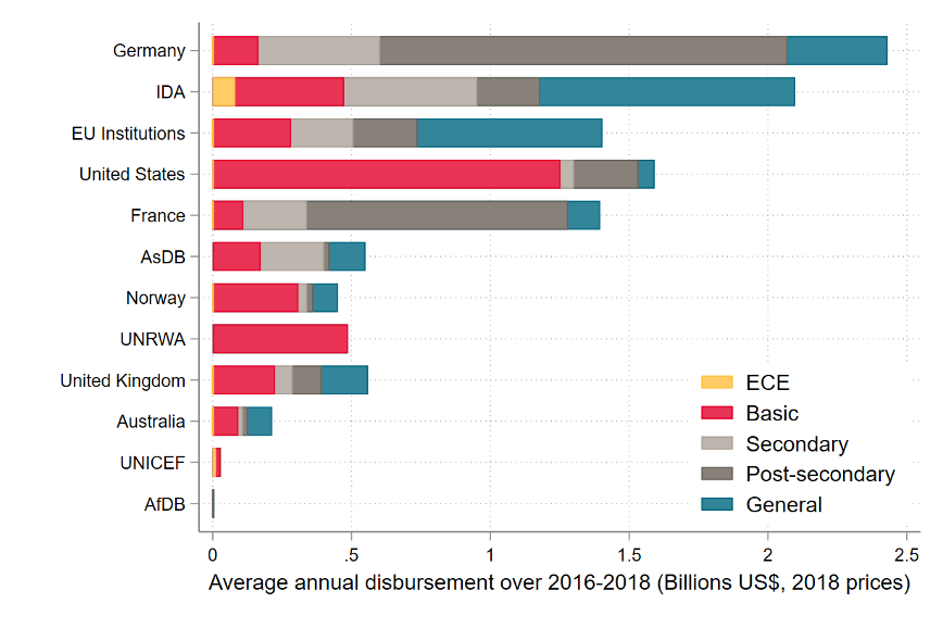 Chart showing education donors by ECE spending and all education spending.