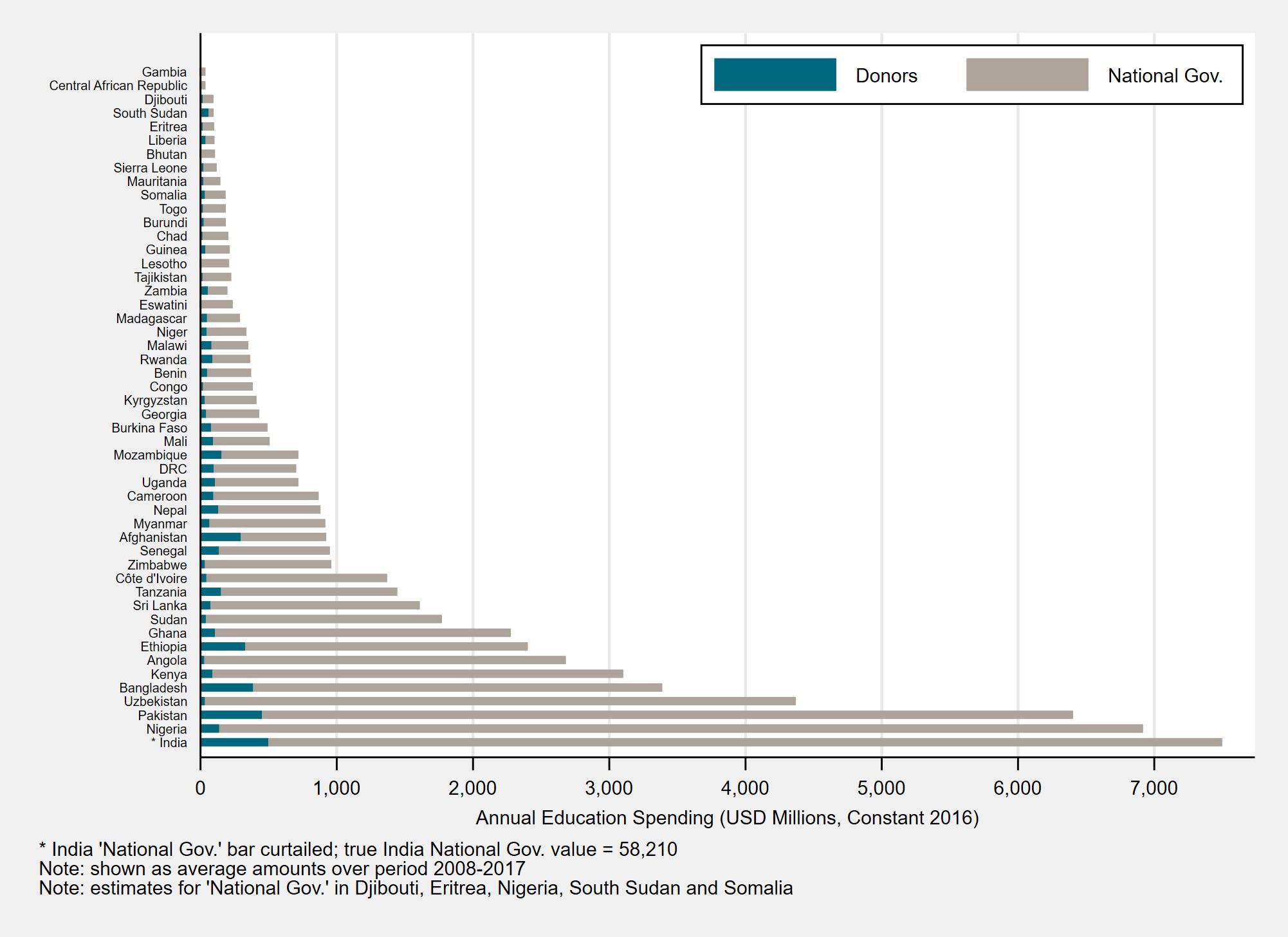 Domestic spending on education dwarfs education aid.