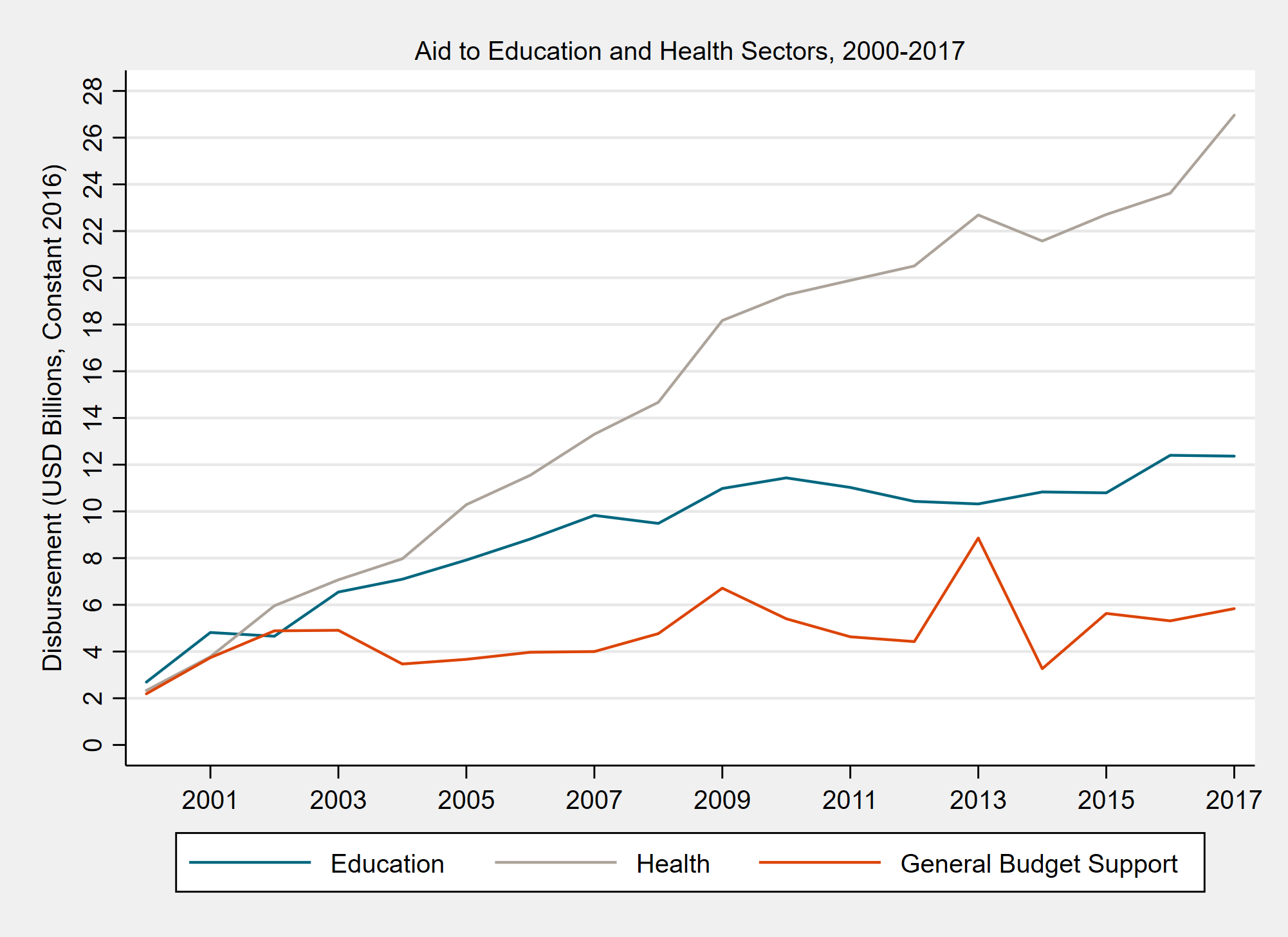 Aid to education has increased but has stagnated.