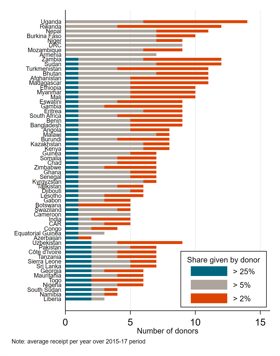 Competition between donors varies considerably from country to country.