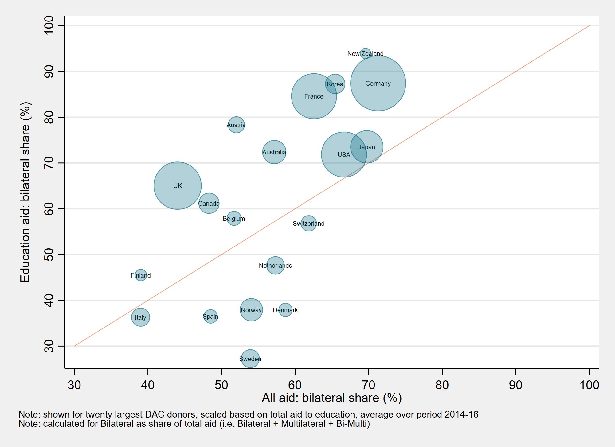Compared with their overall aid allocation, large donors give considerably more education aid through bilateral (rather than multilateral) channels.