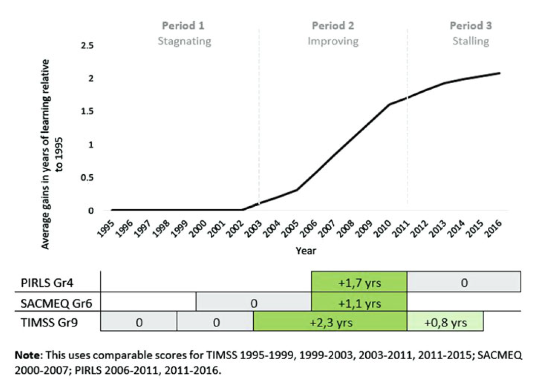 Chart showing three phases of learning in South Africa: stagnation, rising, and then stagnation again (at a higher level)