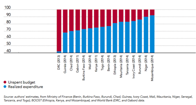 Share of health budget spent and unspent, percent of total sector allocations