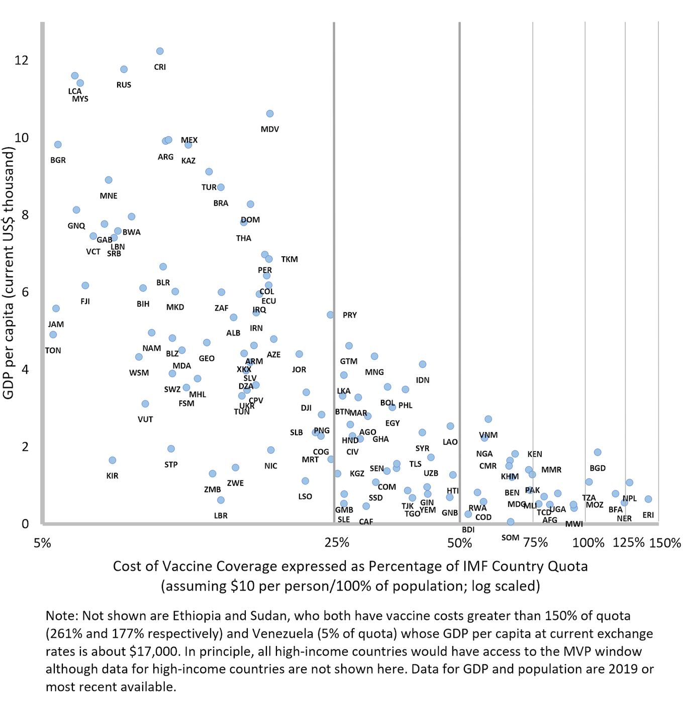 Chart showing cost of vaccine coverage as a percentage of IMF country quote vs. GDP per capita. There's a clear negative association: poorer countries will see vaccine coverage take up a far greater percentage of their IMF quota