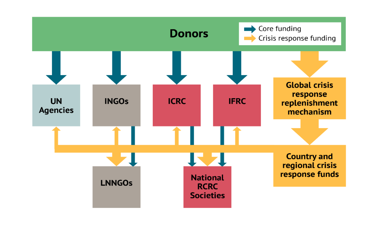 A flow chart showing the authors' suggested allocation of humanitarian financing