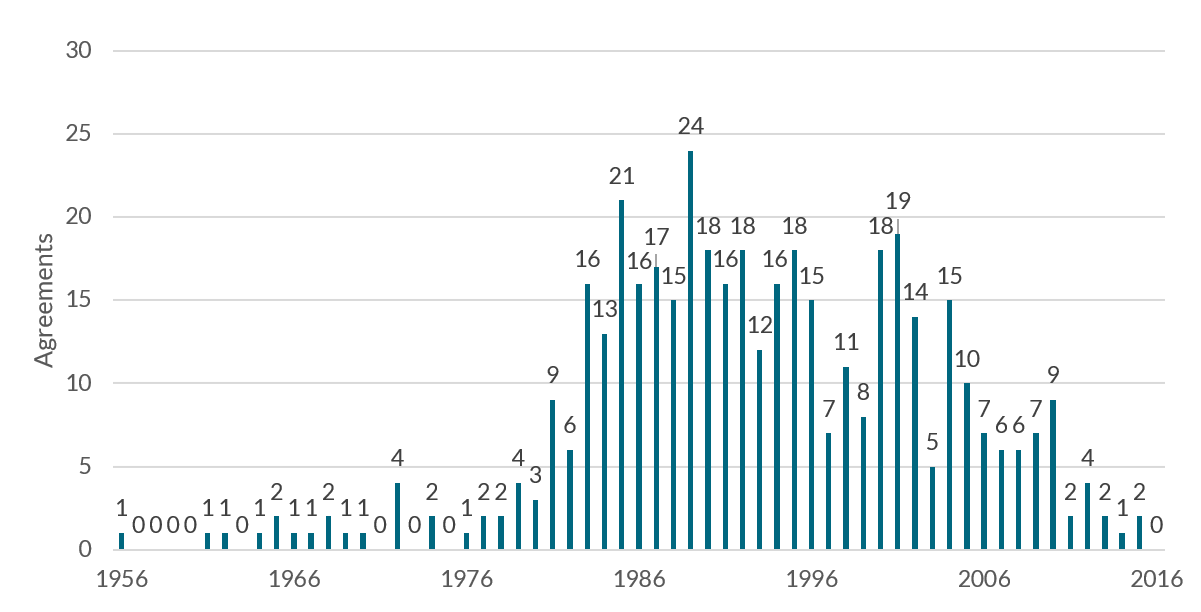 bar chart of Paris club agreements by year from 1956 to 2016