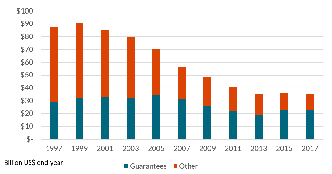 Bar chart of US Government Credit Exposure to Official Obligors by guarantee and other from 1997 to 2017