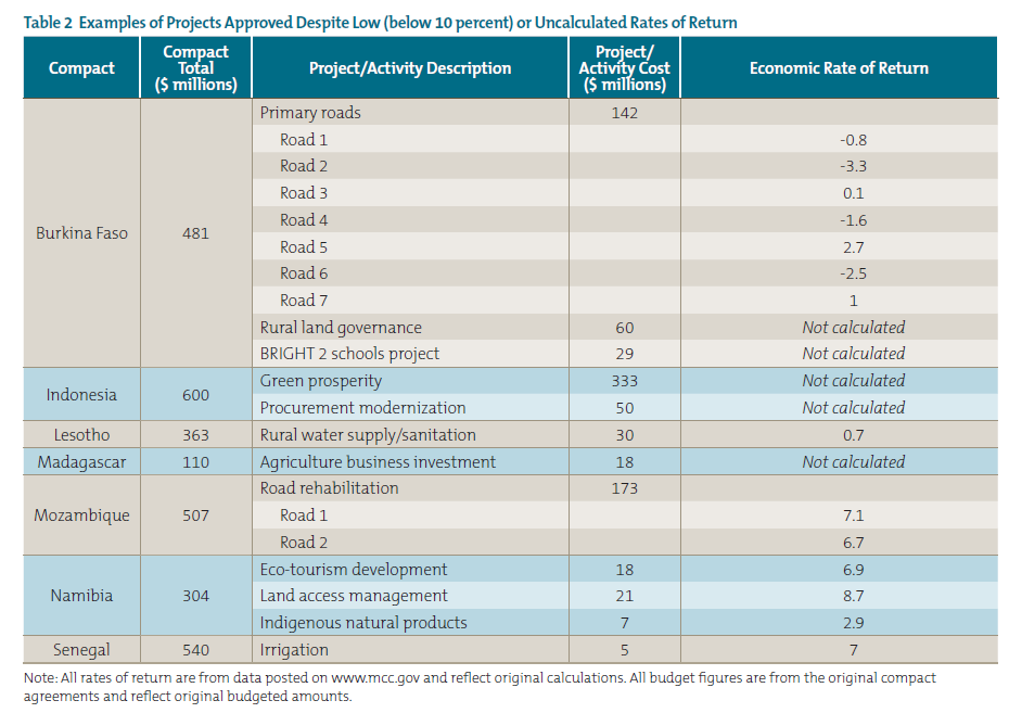 Table 2 Examples of Projects Approved Despite Low (below 10 percent) or Uncalculated Rates of Return