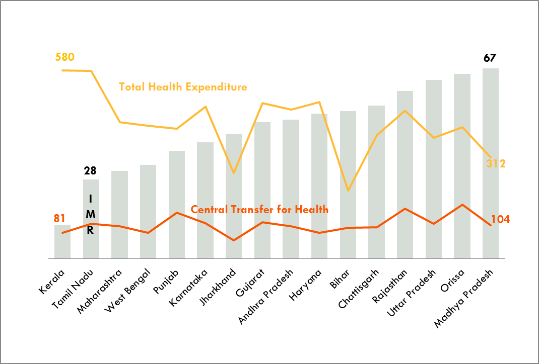 Infant Mortality Rate and Per Capita Health Expenditures across Indian States in 2009-2010