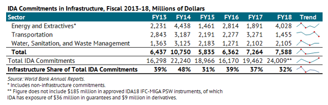 A table showing IDA commitments in infrastructure, fiscal years 2013-2018, in millions of dollars