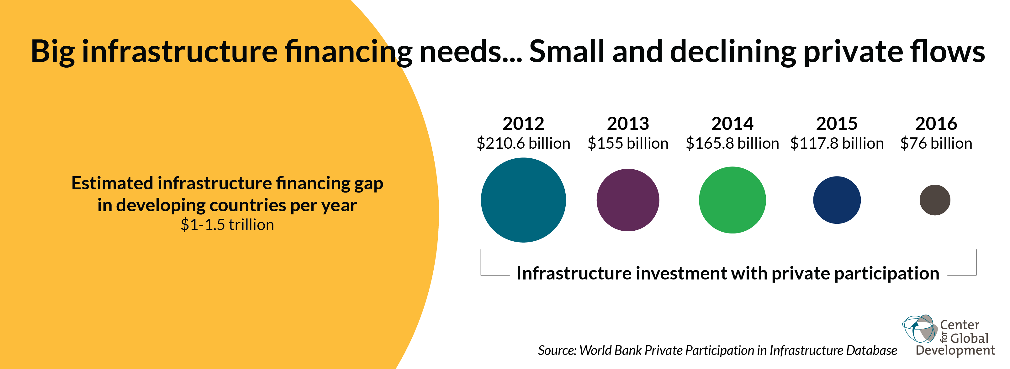 billions to trillions issues on the role of development banks in