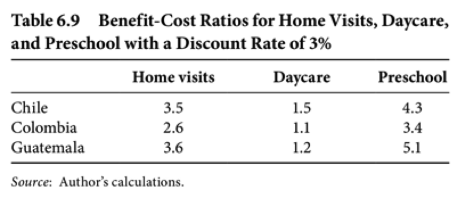 Home visits vs. Day care programs vs. Preschool