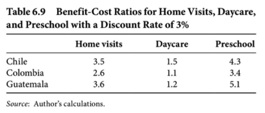 Home visits vs. Day care programs vs. Preschool