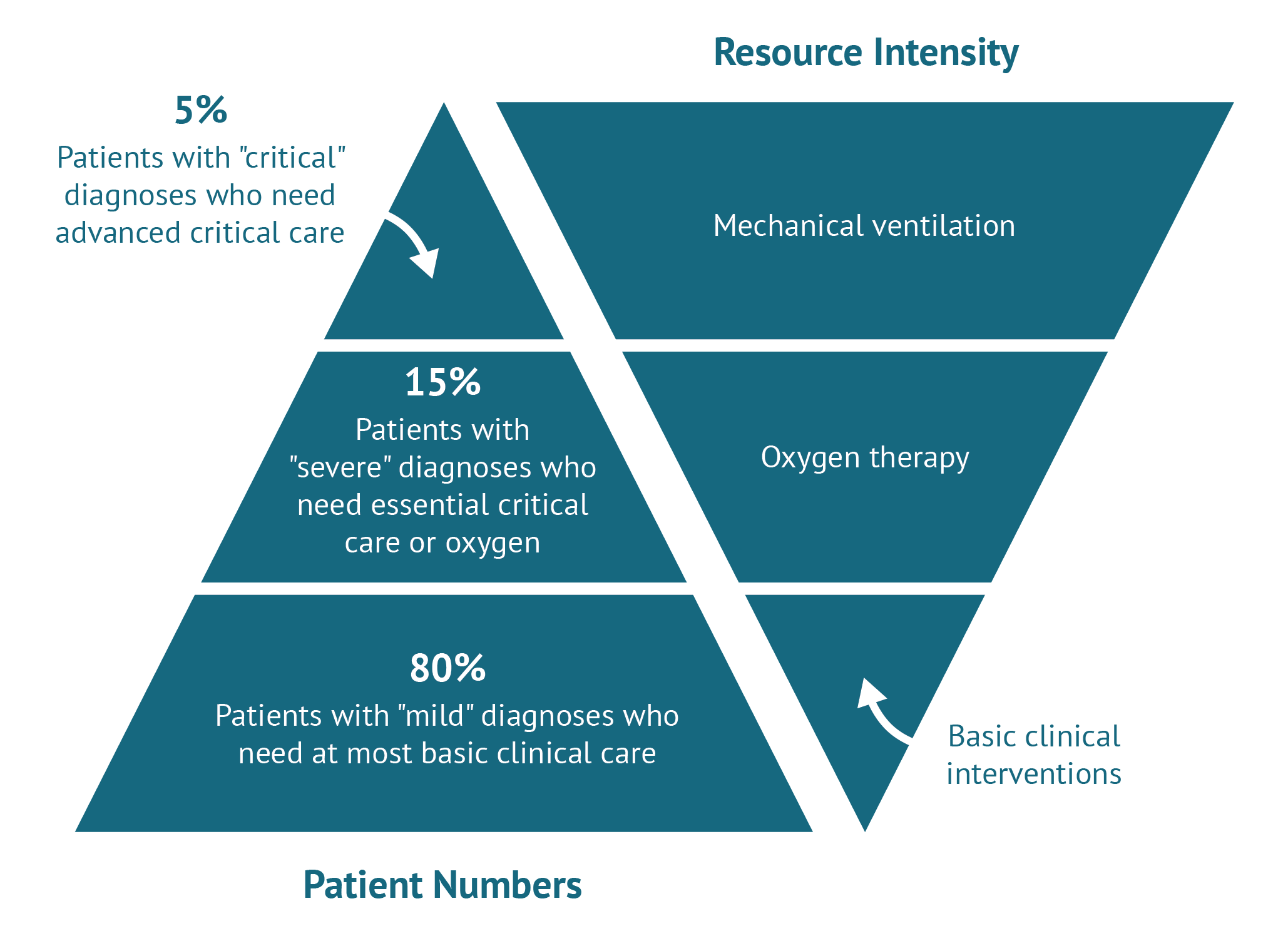 A figure showing that the patients with the most critical cases are a small percentage but their case takes most of the resources required.