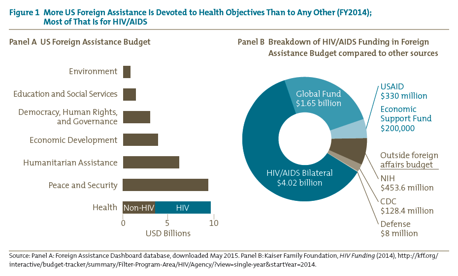 Figure 1 More US Foreign Assistance Is Devoted to Health Objectives Than to Any Other (FY2014);<br />Most of That Is for HIV/AIDS