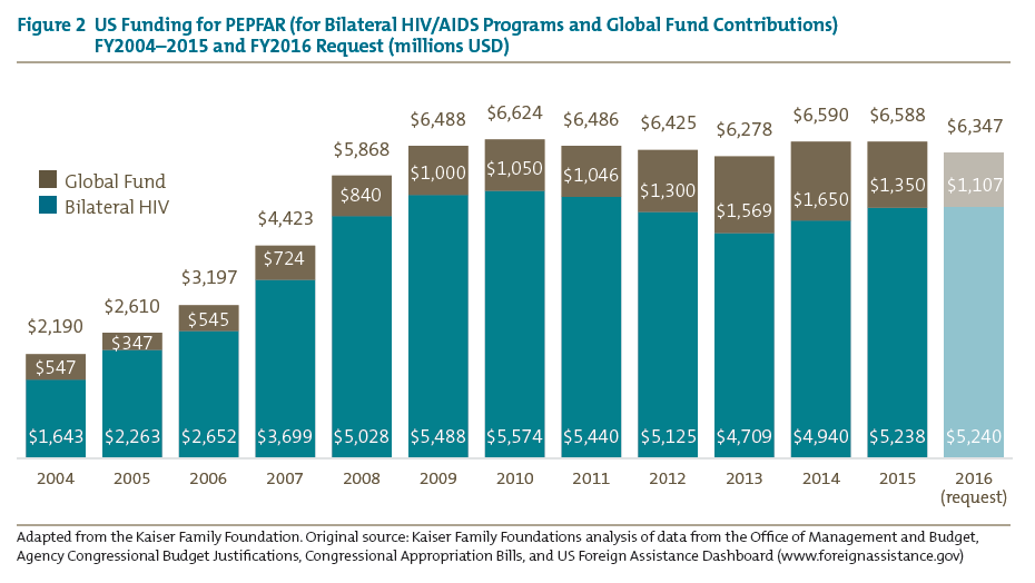 Figure 2 US Funding for PEPFAR (for Bilateral HIV/AIDS Programs and Global Fund Contributions)<br />