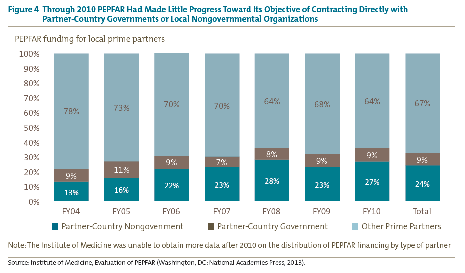 Figure 4 Through 2010 PEPFAR Had Made Little Progress Toward Its Objective of Contracting Directly with<br />Partner-Country Governments or Local Nongovernmental Organizations
