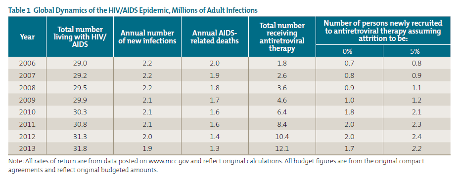 Table 1 Global Dynamics of the HIV/AIDS Epidemic, Millions of Adult Infections
