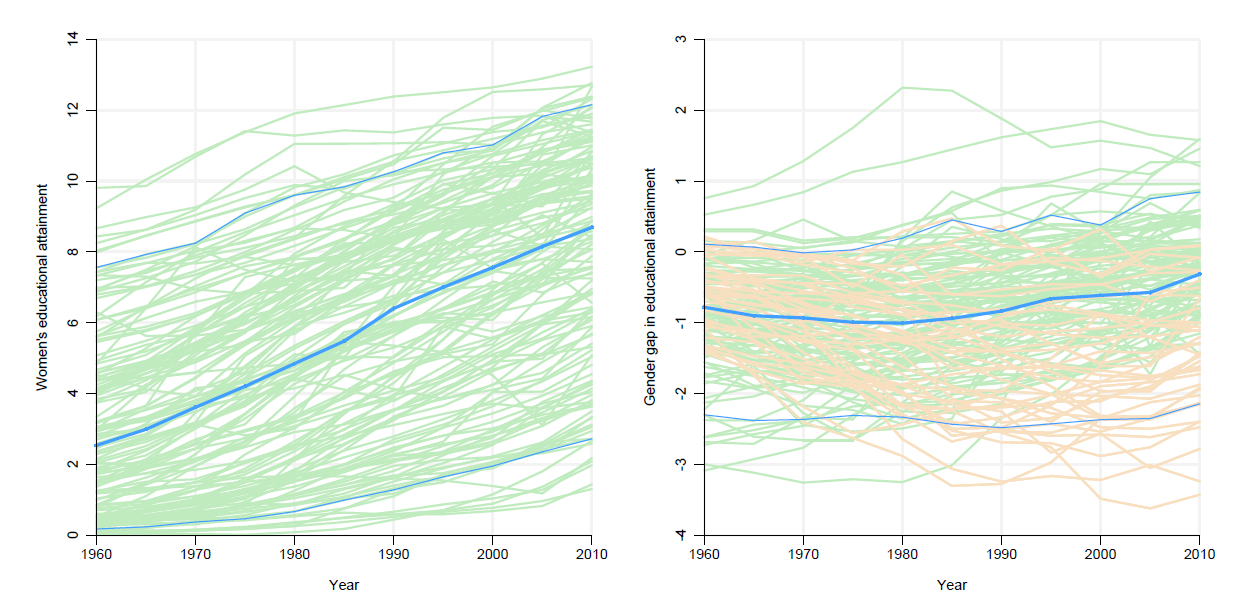 Chart showing that womne's educational attainment has risen, but the gender gap has not closed