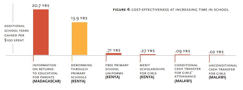 Chart of additional school years gained per $100 spent on different interventions