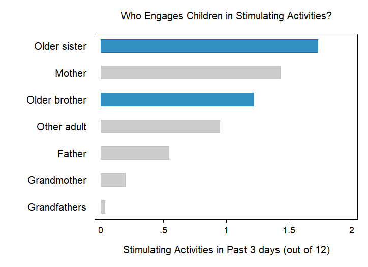 Chart showing number of stimulating activities engaged in in past three days. Older sisters are tops, followed by mothers, than older brothers, then other adults, then fathers, than grandmothers and grandfathers