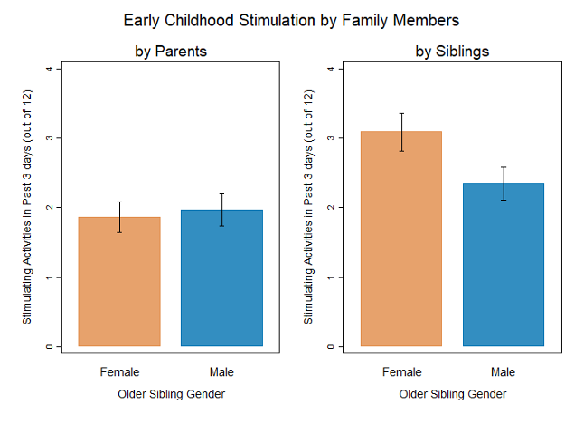 Two charts that show that older siblings engaged in more stimulating activities than parents of both genders, but older sisters are significantly higher than brothers or parents.
