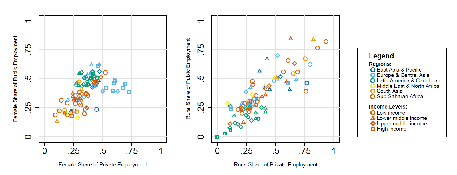 A chart showing women are over-represented in the public sector relative to the private sector, and there is little evidence of urban bias in public sector employment