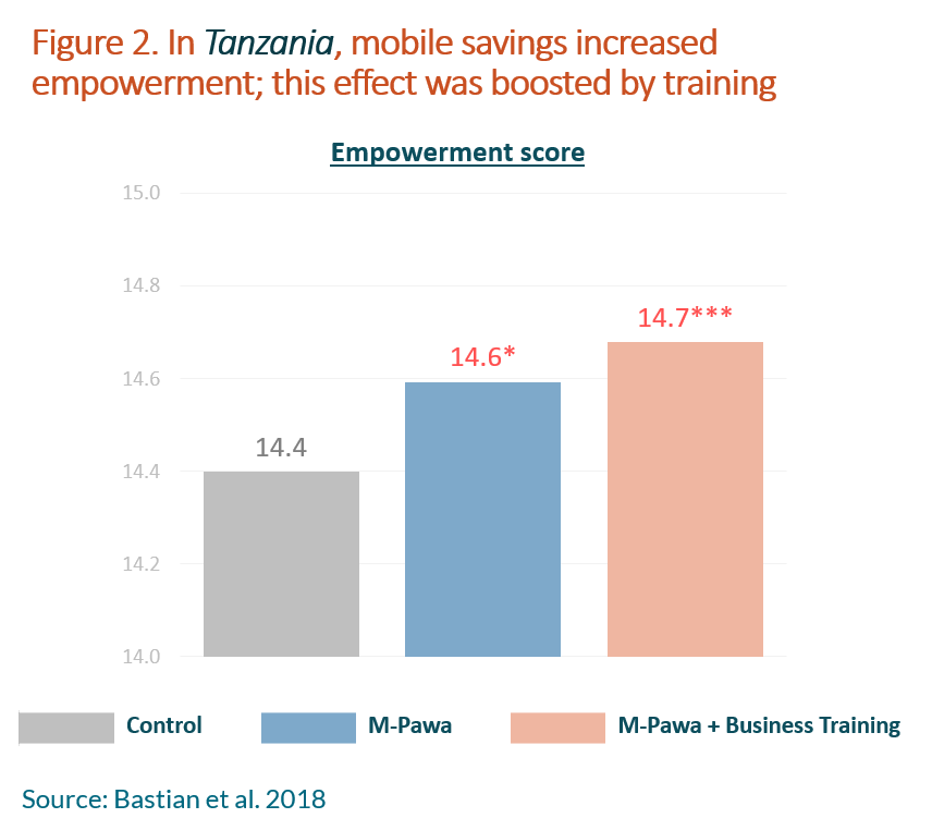 Chart showing empowerment score based on M-Pawa and business training