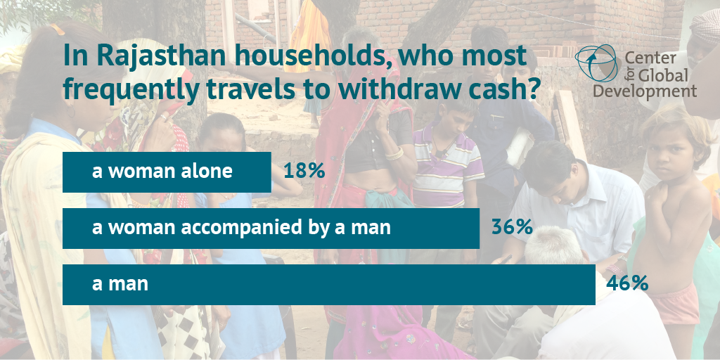 Chart showing who most frequently travels to withdraw cash in Rajasthan households