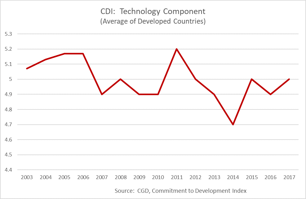 Chart of the technology component of the Commitment to Development Index