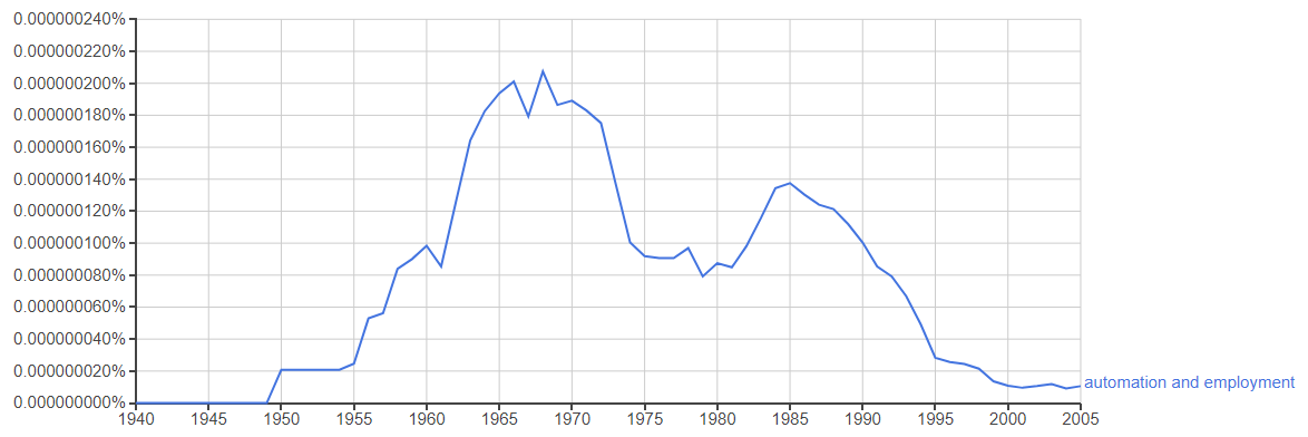 Google ngram search for automation and employment, showing it peaked in in the 1960s and 70s