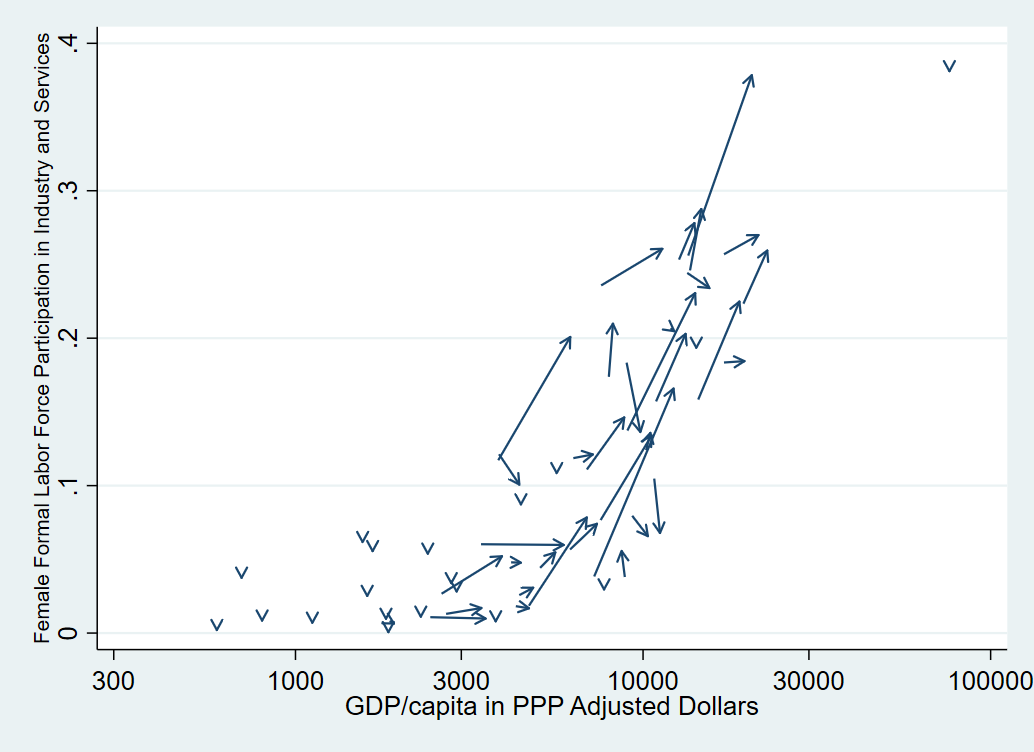 plot comparing gdp/capita in PPP adjusted dollars vs. female formal labor force participation in industry and services