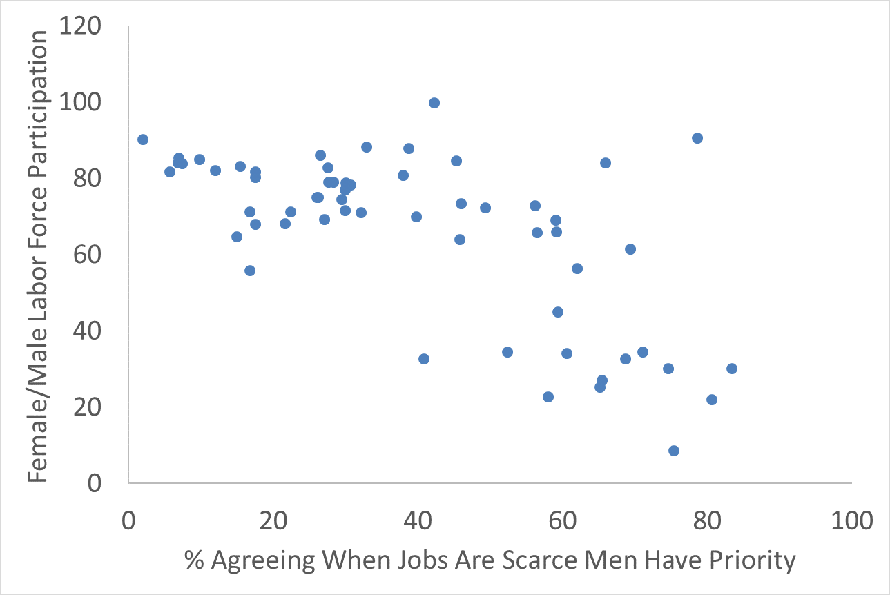 Scatterplot comparing %agreeing when jobs are scarce men have priority and the female/male laor force participation rate