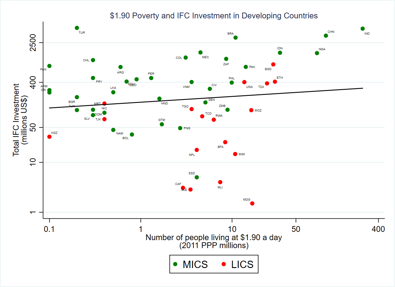 Scatter plot of poverty and IFC investment in developing countries