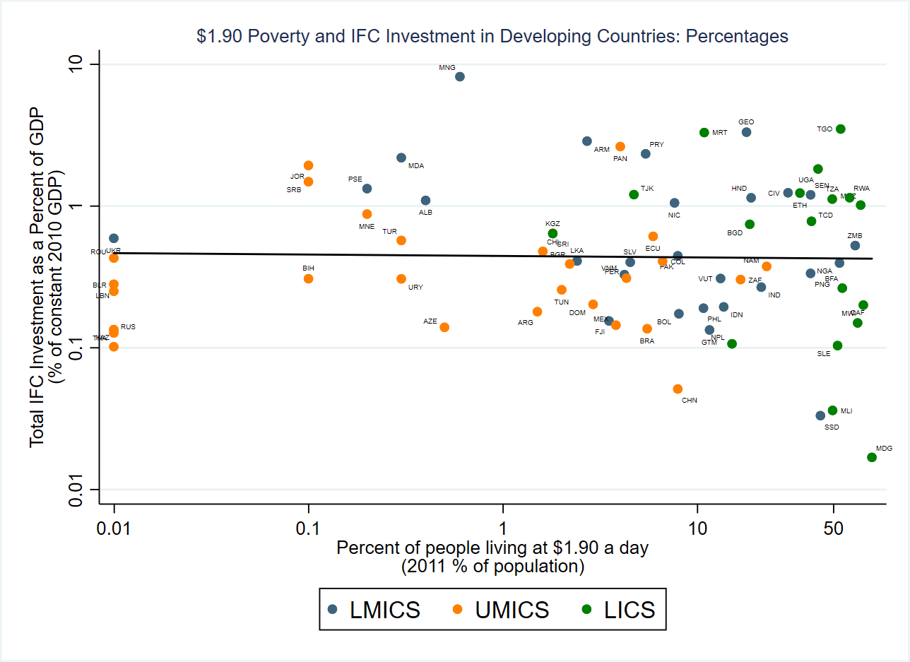 Scatter plot of poverty by percentage and IFC investment in developing countries