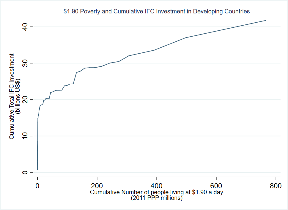 Poverty and cumulative IFC investment in developing countries