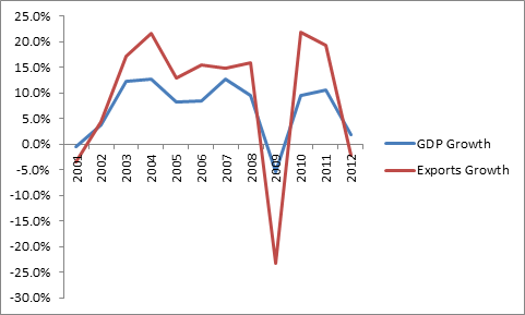 Trade Growth Is Slowing; Is Protectionism to Blame?