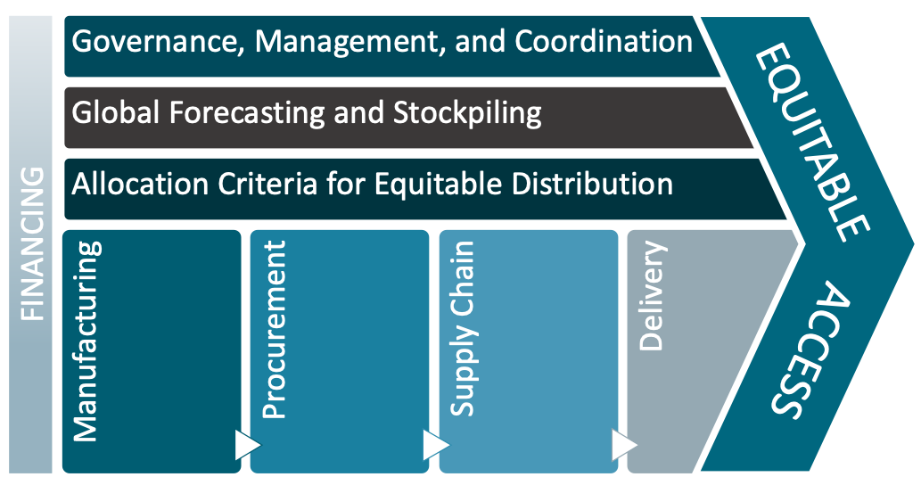 Illustration showing the path from financing to equitable access